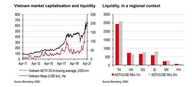 HSBC: Nhà đầu tư nước ngoài sẽ khó
