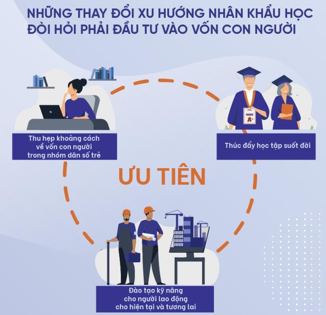 WB: Cần cải cách để đảm bảo tiếp tục tăng trưởng trong bối cảnh dân số già hóa tại Việt Nam ảnh 1