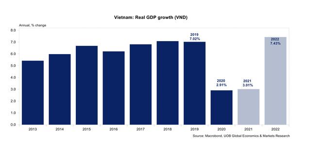 UOB dự báo kinh tế Việt Nam sẽ cải thiện trong quý IV và tăng trưởng mạnh thêm ảnh 1