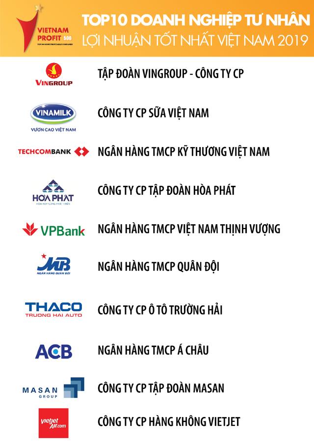 4 ngân hàng chiếm giữ top 10 doanh nghiệp tư nhân lợi nhuận tốt nhất ảnh 2