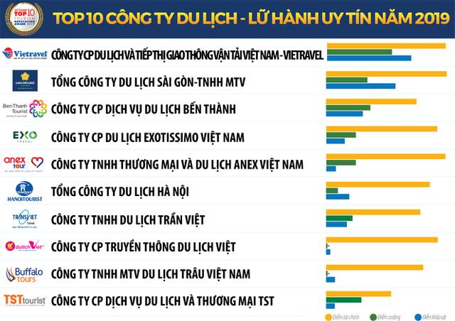 Vietnam Report công bố Sách trắng Kinh tế Việt Nam 2020 và Bảng xếp hạng VNR500 ảnh 3