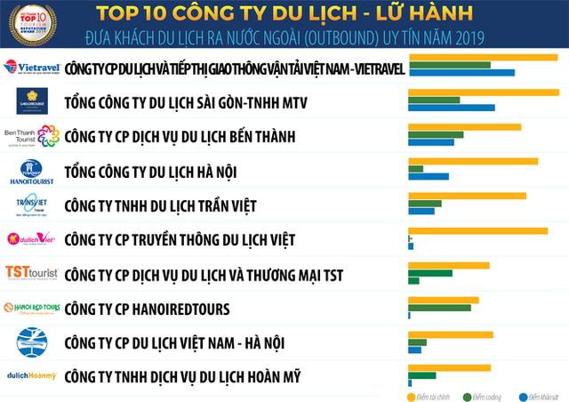 Vietnam Report công bố Sách trắng Kinh tế Việt Nam 2020 và Bảng xếp hạng VNR500 ảnh 5