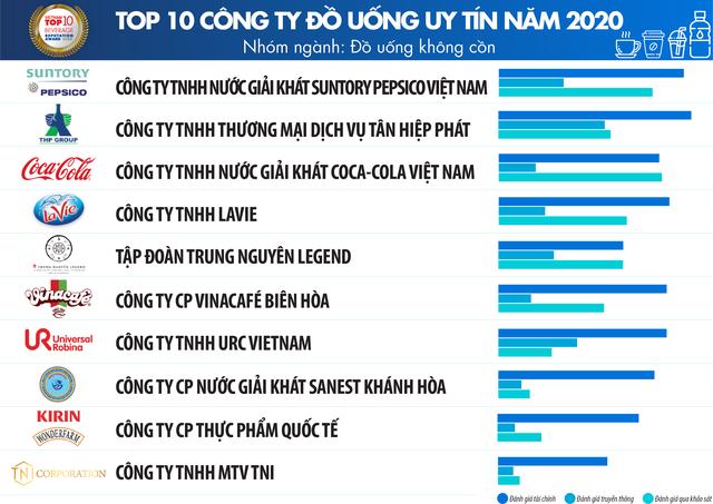 Những cái tên quen thuộc lọt Top 10 doanh nghiệp uy tín ngành thực phẩm đồ uống năm 2020 ảnh 6
