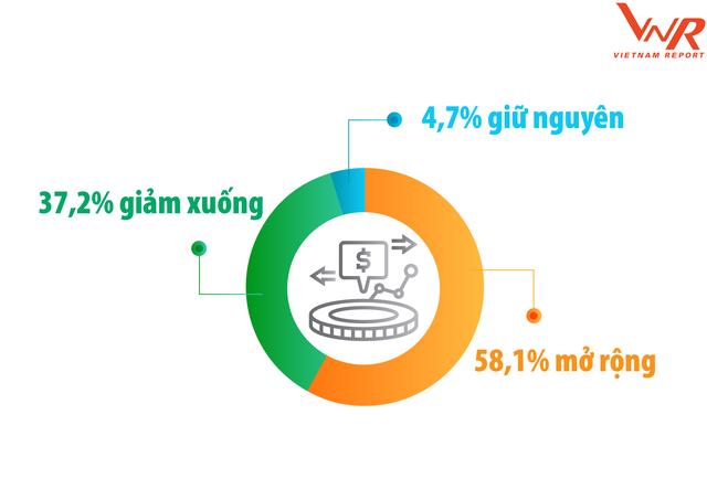 3 chiến lược của doanh nghiệp để tiếp cận dòng vốn FDI ảnh 5