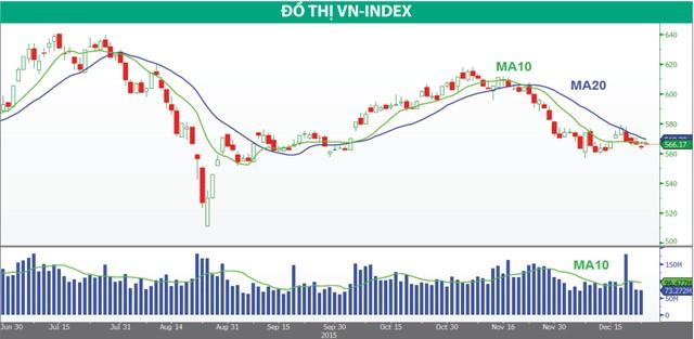 VN-Index vẫn giao dịch trong thị trường giá xuống ảnh 1
