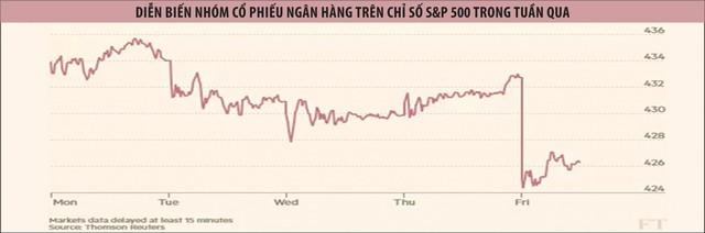 Cổ phiếu ngân hàng Mỹ giảm mạnh dù lãi lớn ảnh 1