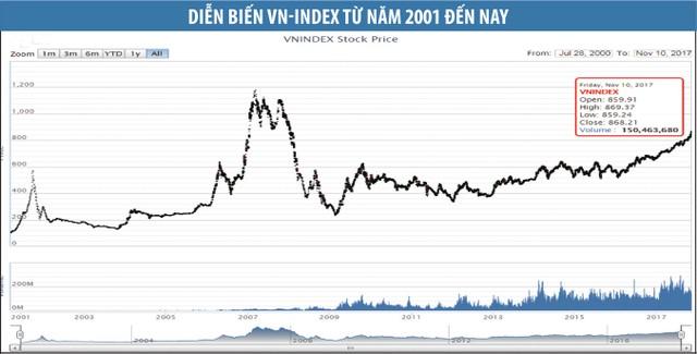 Thị trường chứng khoán Việt Nam sẽ trỗi dậy lần nữa? ảnh 2