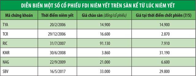 """Cổ phiếu gốc """"ngoại"""" trên sàn chứng khoán Việt giờ ra sao? ảnh 1"""