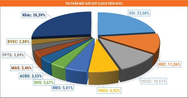 Công ty chứng khoán chờ lợi nhuận tăng trong nửa cuối năm ảnh 1