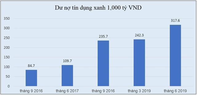 Tín dụng xanh cho tương lai vững bền: Kinh nghiệm và hỗ trợ của GIZ về thúc đẩy tín dụng xanh ở Việt Nam ảnh 1
