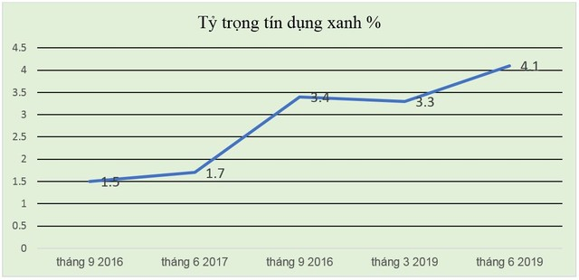 Tín dụng xanh cho tương lai vững bền: Kinh nghiệm và hỗ trợ của GIZ về thúc đẩy tín dụng xanh ở Việt Nam ảnh 2