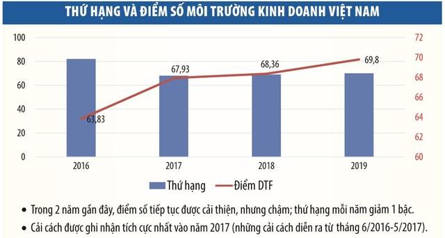 Môi trường kinh doanh Việt Nam: Bước tụt hạng và câu hỏi dành cho các bộ trưởng ảnh 1