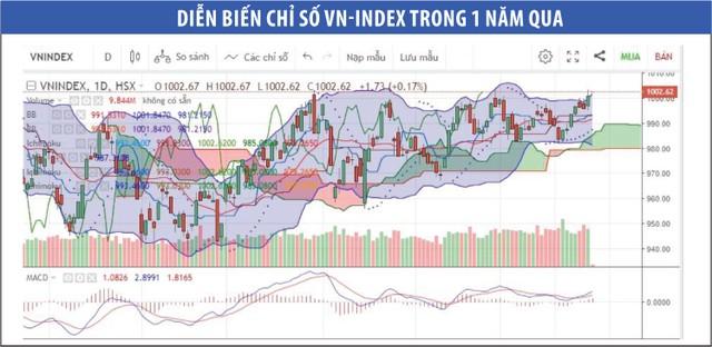 Nhiều nhóm cổ phiếu sẽ tăng sức hấp dẫn dòng vốn ảnh 1
