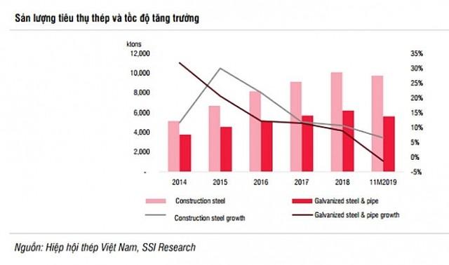 Ngành thép được dự báo tăng trưởng chậm trong năm 2020 ảnh 1