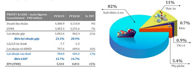 Cá tra Nam Việt kỳ vọng tăng lợi nhuận 20%/năm dù có ảnh hưởng từ nCoV ảnh 1