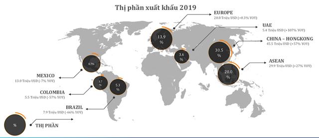 Cá tra Nam Việt kỳ vọng tăng lợi nhuận 20%/năm dù có ảnh hưởng từ nCoV ảnh 2