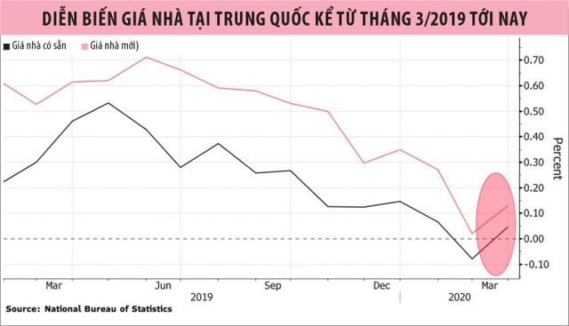 Bất động sản Trung Quốc phát tín hiệu tích cực ảnh 1