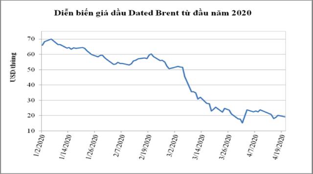 Giá dầu âm, cơ hội Việt Nam mua dầu thô tích trữ nhưng... không dễ làm ảnh 1
