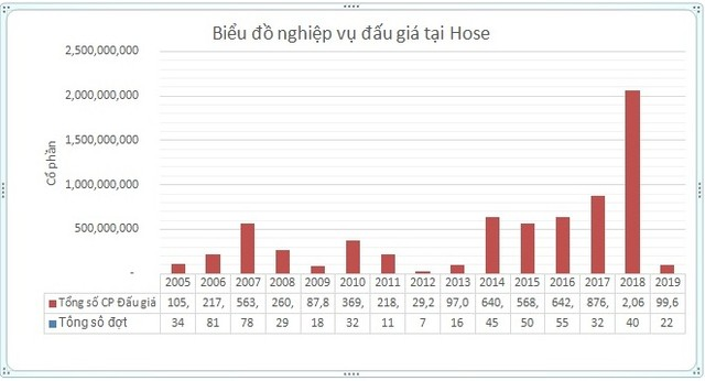 Đấu giá cổ phần trên HoSE hút gần 230.000 tỷ sau 20 năm ảnh 1