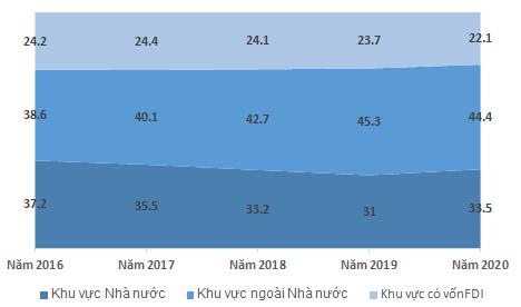 Vốn đầu tư toàn xã hội 9 tháng tăng 4,8%, dựa chính vào khu vực Nhà nước ảnh 3