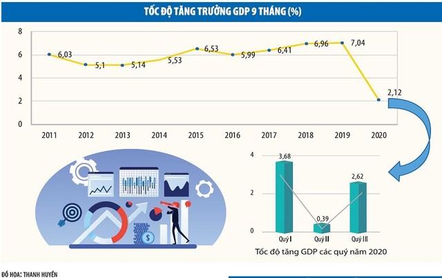 Kinh tế quý III/2020: Khởi sắc trong khó khăn ảnh 1