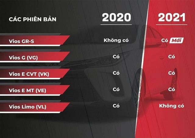 Toyota Vios 2021: Cải tiến thiết kế, thêm phiên bản thể thao ảnh 1