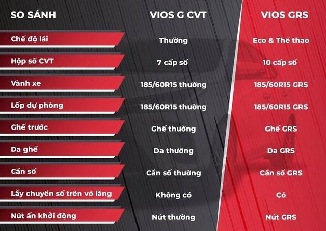 Toyota Vios 2021: Cải tiến thiết kế, thêm phiên bản thể thao ảnh 2