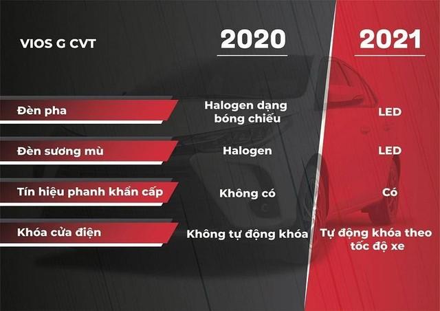 Toyota Vios 2021: Cải tiến thiết kế, thêm phiên bản thể thao ảnh 4