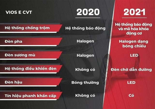 Toyota Vios 2021: Cải tiến thiết kế, thêm phiên bản thể thao ảnh 5