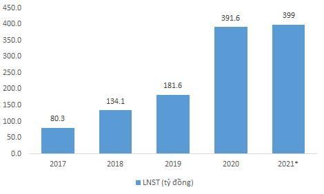 Đặt kế hoạch lợi nhuận năm 2021 đi ngang, Dohaco qua thời tăng trưởng nóng? ảnh 2