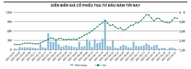 Xây dựng và Đầu tư Trường Giang (TGG): Băn khoăn số liệu tài chính và tương lai bất định ảnh 2