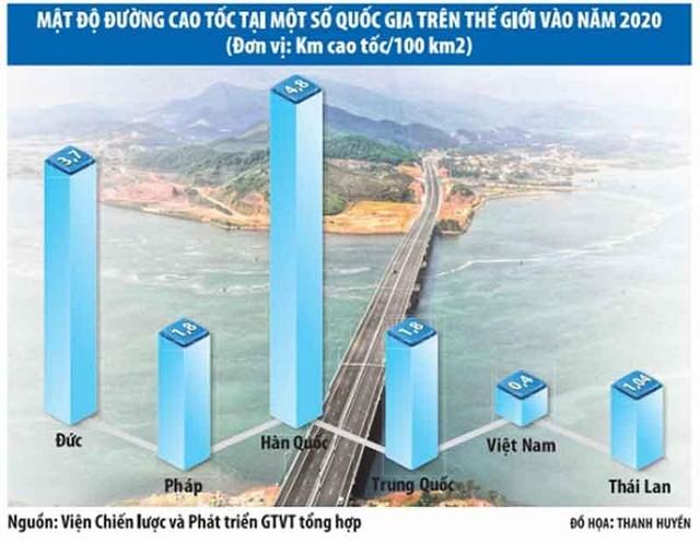 """Xây dựng 5.000 km đường cao tốc - cuộc cách mạng về hạ tầng giao thông: (Kỳ IV) Những gợi mở quý từ """"Việt Nam thu nhỏ"""" ảnh 1"""