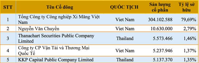 Xi măng Hà Tiên 1 kỳ vọng doanh thu hơn 8.000 tỷ đồng, lãi 652 tỷ đồng ảnh 1