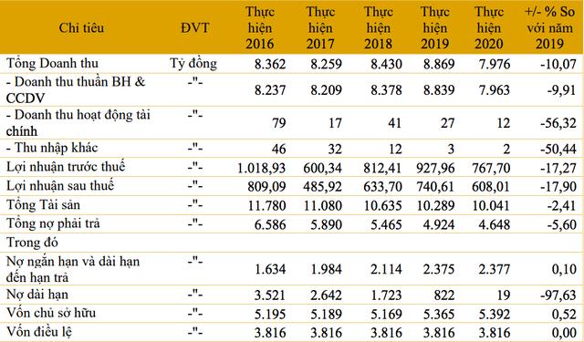 Xi măng Hà Tiên 1 kỳ vọng doanh thu hơn 8.000 tỷ đồng, lãi 652 tỷ đồng ảnh 2