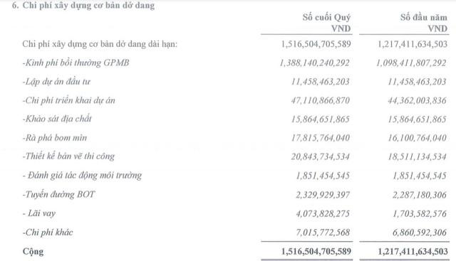 """PAP tiếp tục dồn lực giải phóng mặt bằng """"siêu"""" dự án Cảng Phước An, báo lỗ 1,1 tỷ đồng nửa đầu năm ảnh 1"""