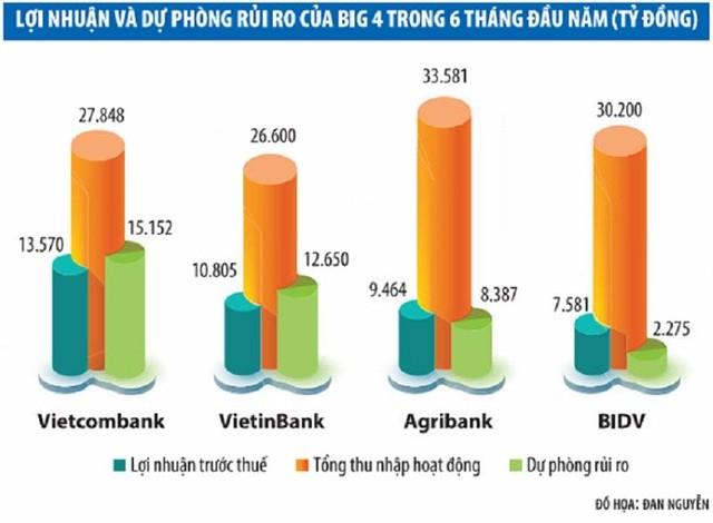 Tứ trụ ngân hàng: Agribank, BIDV dẫn đầu thị phần tín dụng, Vietcombank, VietinBank so kè lợi nhuận ảnh 1