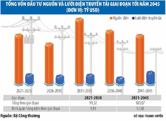 Dự thảo Quy hoạch điện VIII sau rà soát, cập nhật lại: Nhấc ra gần 8.000 MW nguồn điện ảnh 1