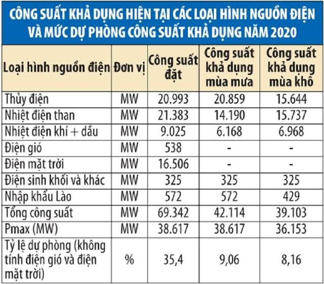 Dự thảo Quy hoạch điện VIII sau rà soát, cập nhật lại: Nhấc ra gần 8.000 MW nguồn điện ảnh 2
