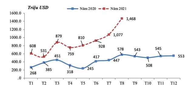 Xuất khẩu sắt thép đã vượt 7 tỷ USD ảnh 1