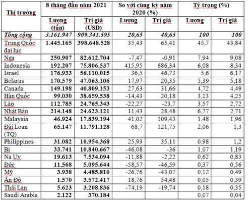 Gần 3,2 triệu tấn phân bón đã được nhập khẩu về Việt Nam ảnh 1