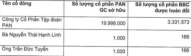 Bibica (BBC) phát hành hơn 3,3 triệu cổ phần, hoán đổi với PAN CG theo tỷ lệ 1:6 ảnh 1