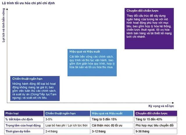 Các giải pháp tối ưu hóa chi phí hoạt động của ngân hàng ảnh 2