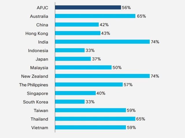 Có tới 59% doanh nghiệp vừa và nhỏ Việt Nam gặp sự cố mạng ảnh 1