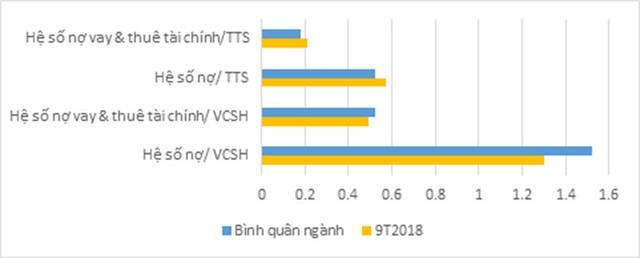 9 tháng, TTC Land gần cán đích kế hoạch doanh thu, lợi nhuận năm 2018 ảnh 4