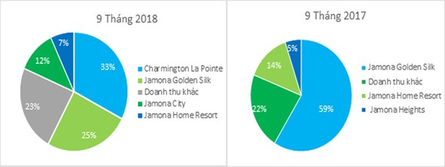 9 tháng, TTC Land gần cán đích kế hoạch doanh thu, lợi nhuận năm 2018 ảnh 1