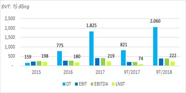 9 tháng, TTC Land gần cán đích kế hoạch doanh thu, lợi nhuận năm 2018 ảnh 2
