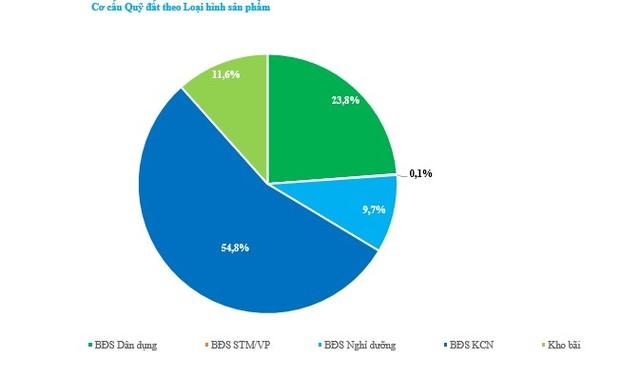 Ban lãnh đạo TTC Land đăng ký mua lượng lớn cổ phiếu SCR, kỳ vọng giá về đúng với nội lực ảnh 2