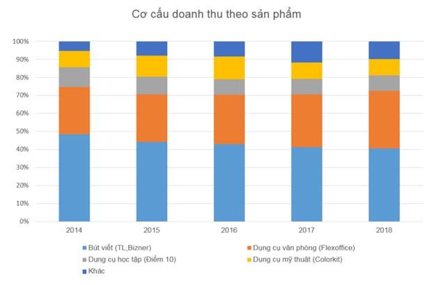 Thiên Long: lý giải thập kỷ tăng trưởng ảnh 3