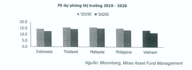 Sắp có thêm quỹ ETF VN30 do Mirae Asset quản lý ảnh 2