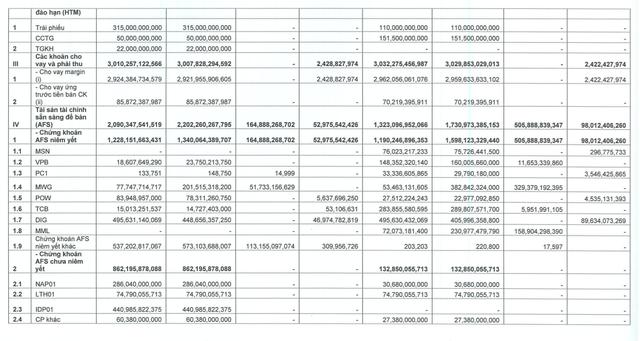 Chứng khoán Bản Việt (VCI): Đến cuối tháng 9, tự doanh đã bán mạnh cổ phiếu ngân hàng ảnh 2